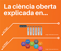 La ciencia abierta explicada en...
